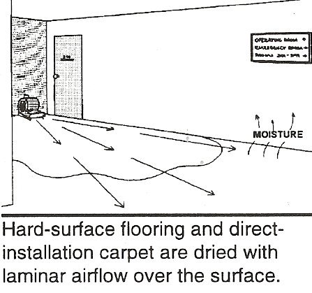 carpet drying diagram